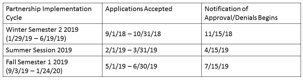 Partnership Application Dates