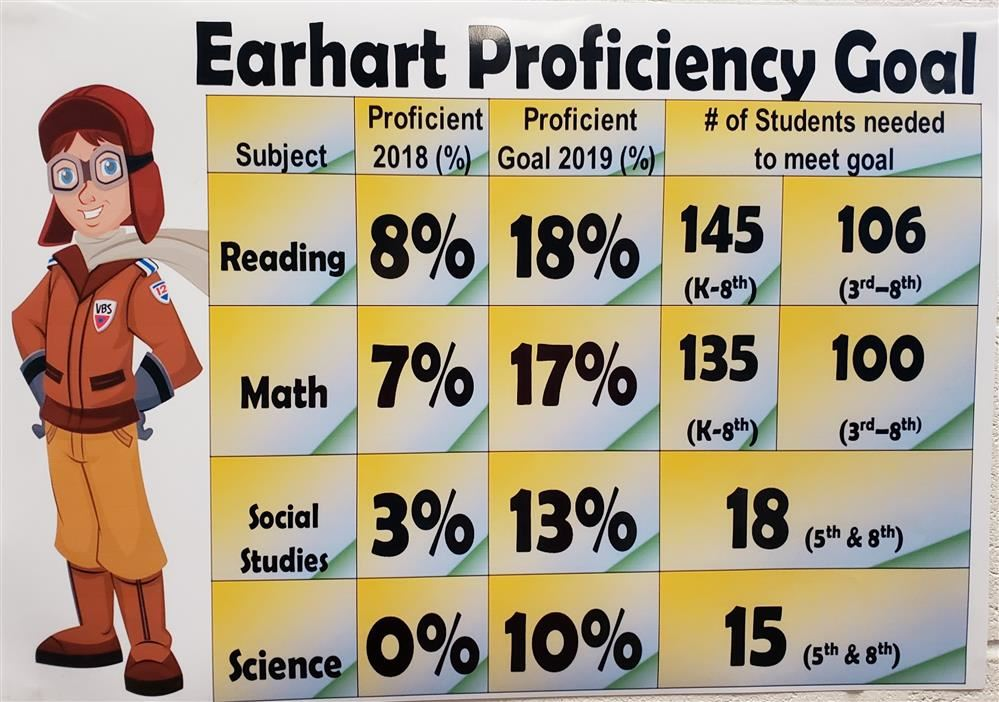 graphic with proficiency goals